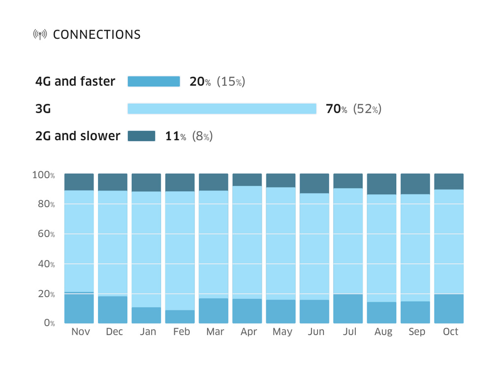 Treo Site Speed Connections Chart